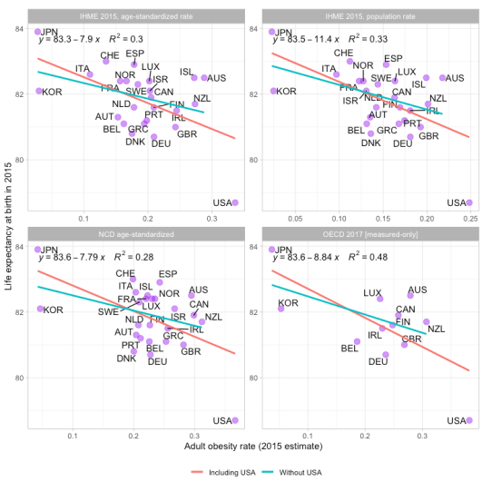 oecd_2015_natl_obesity_life_exp_comps.png