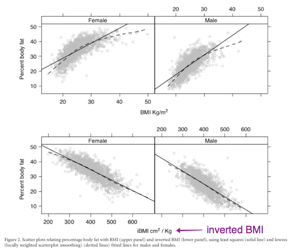 bmi_vs_inverted_bmi_body_fat_pct_v2.png
