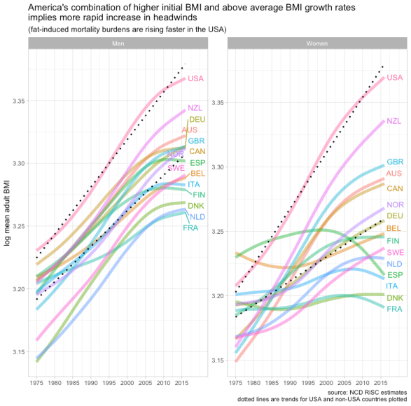 rcafdm_ncd_risc_mean_bmi_plot_oecd_countries_by_sex.png