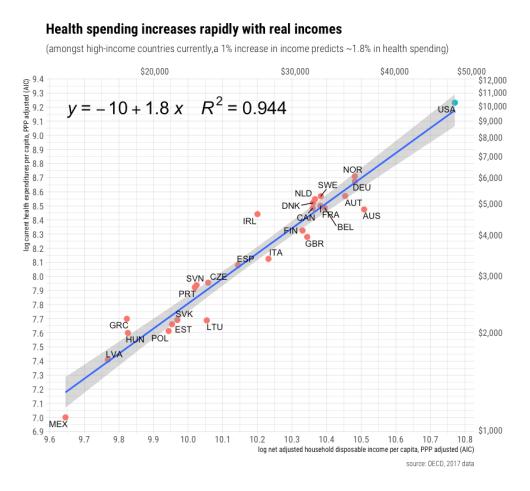 rcafdm_oecd_income_health_elasticity_2017