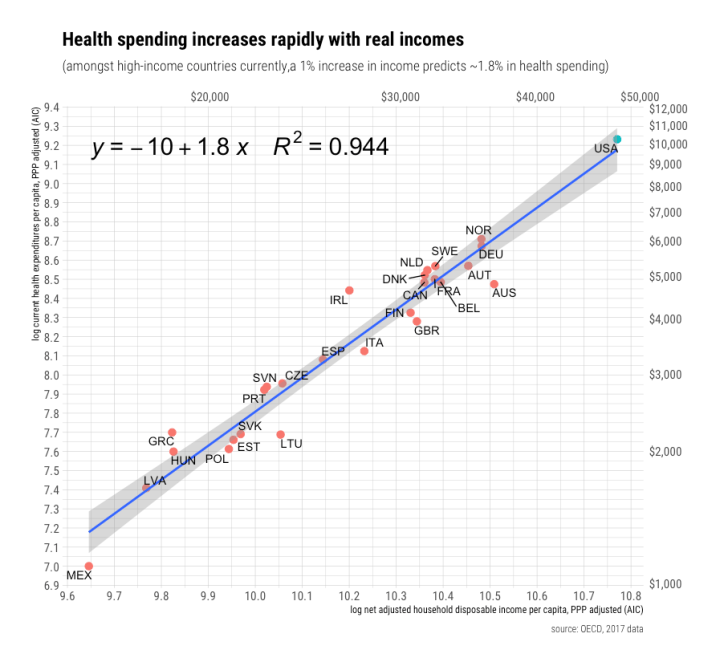 rcafdm_oecd_income_health_elasticity_2017.png