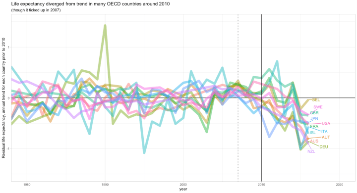 rcafdm_trend_change_oecd_context.png