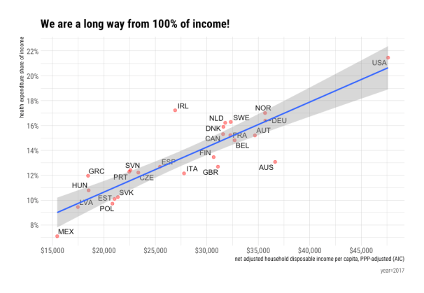 rcafdm_oecd_2017_income_share_long_way.png