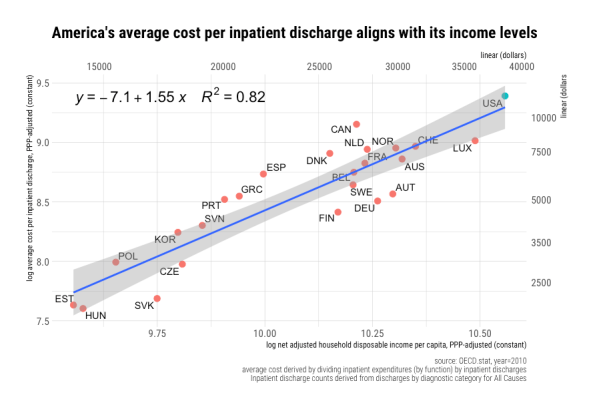 rcafdm_america_average_discharge_cost_comparison_with_elasticity_2010