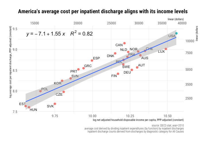 rcafdm_america_average_discharge_cost_comparison_with_elasticity_2010.png