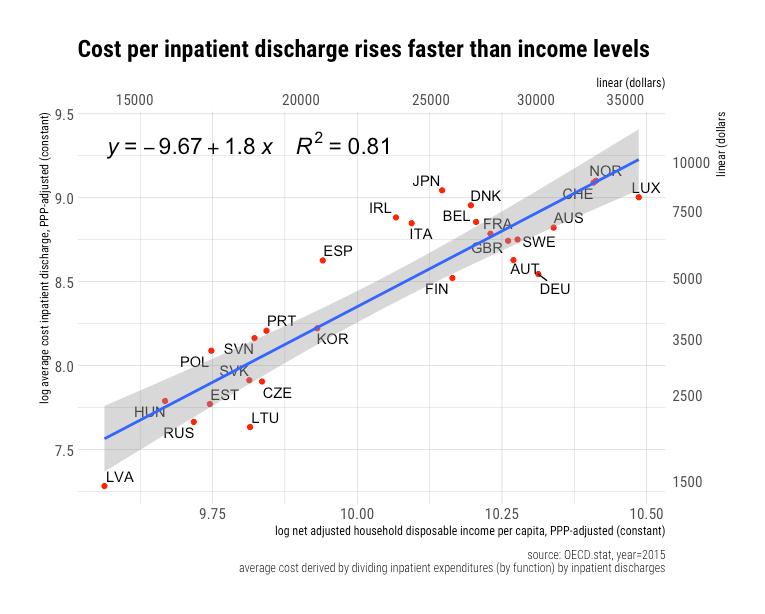 rcafdm_cost_per_inpatient_discharge_elasticity_2015.png