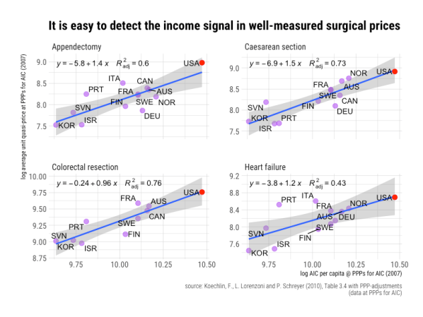 rcafdm_easy_to_detect_income_signal_surgical_prices.png