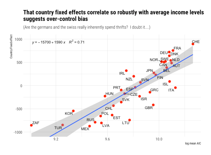 rcafdm_country_vs_average_income_level.png
