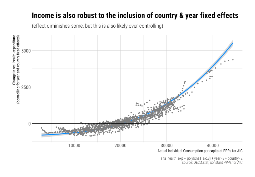 rcafdm_income_with_year_and_country_FE_overcontrol_bias.png