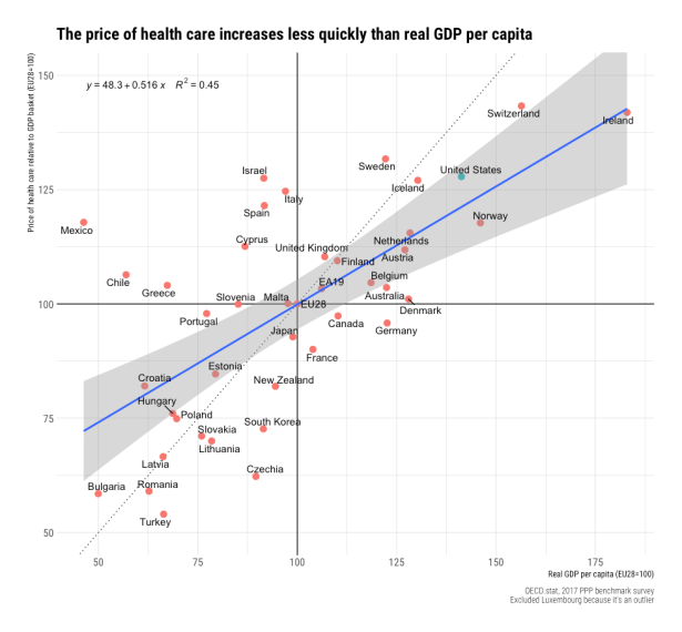 rcafdm_oecd_2017_benchmark_health_price_rel_gdp.png