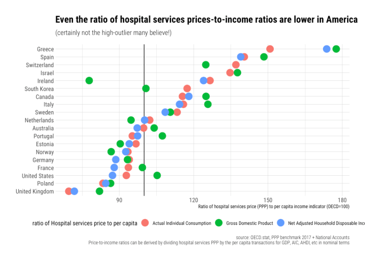 rcafdm_price_relative_to_income_hospital_services_oecd_2017.png