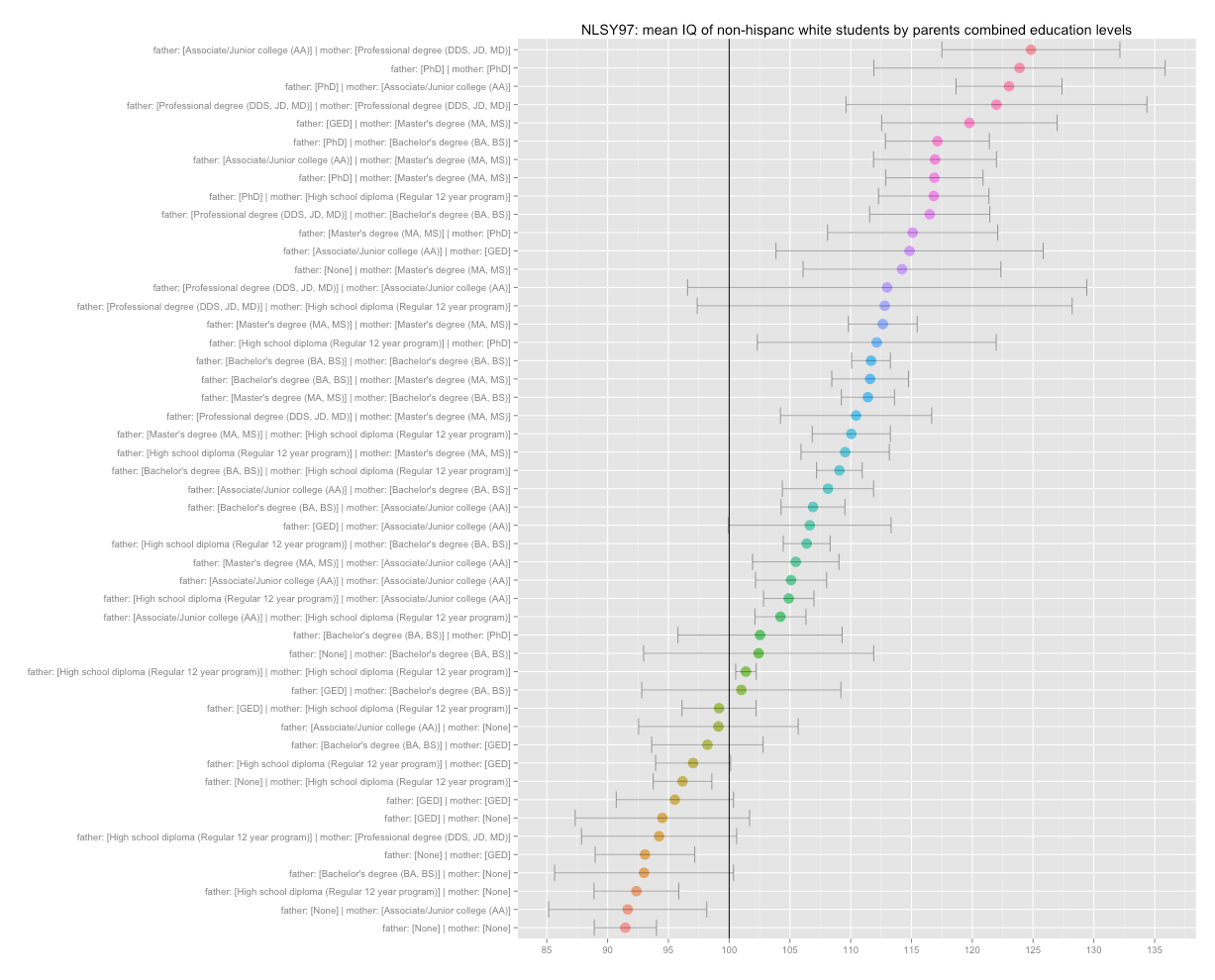 IQ, test scores, GPA, income, and related correlations