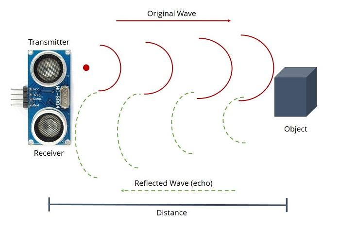 Astounding Ultrasonic Sensor Diagram Wiring Diagram Wiring Cloud Hisonuggs Outletorg