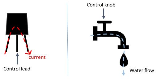 water_analogy