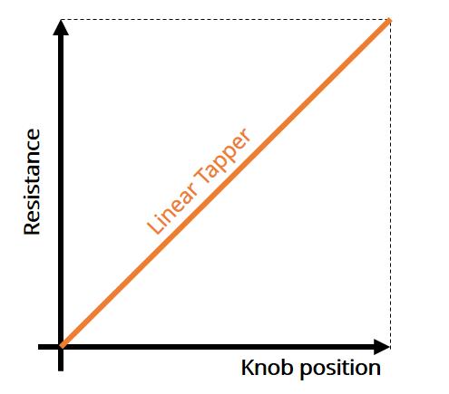Potentiometer Linear Taper