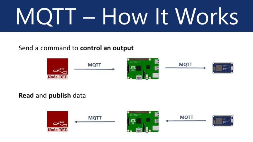 ESP Easy MQTT NodeRED bidirectional t