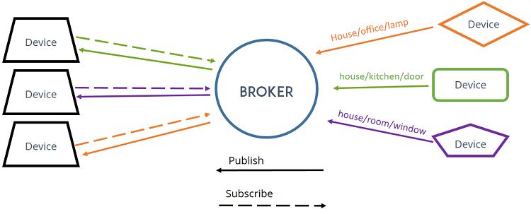 mqtt-broker
