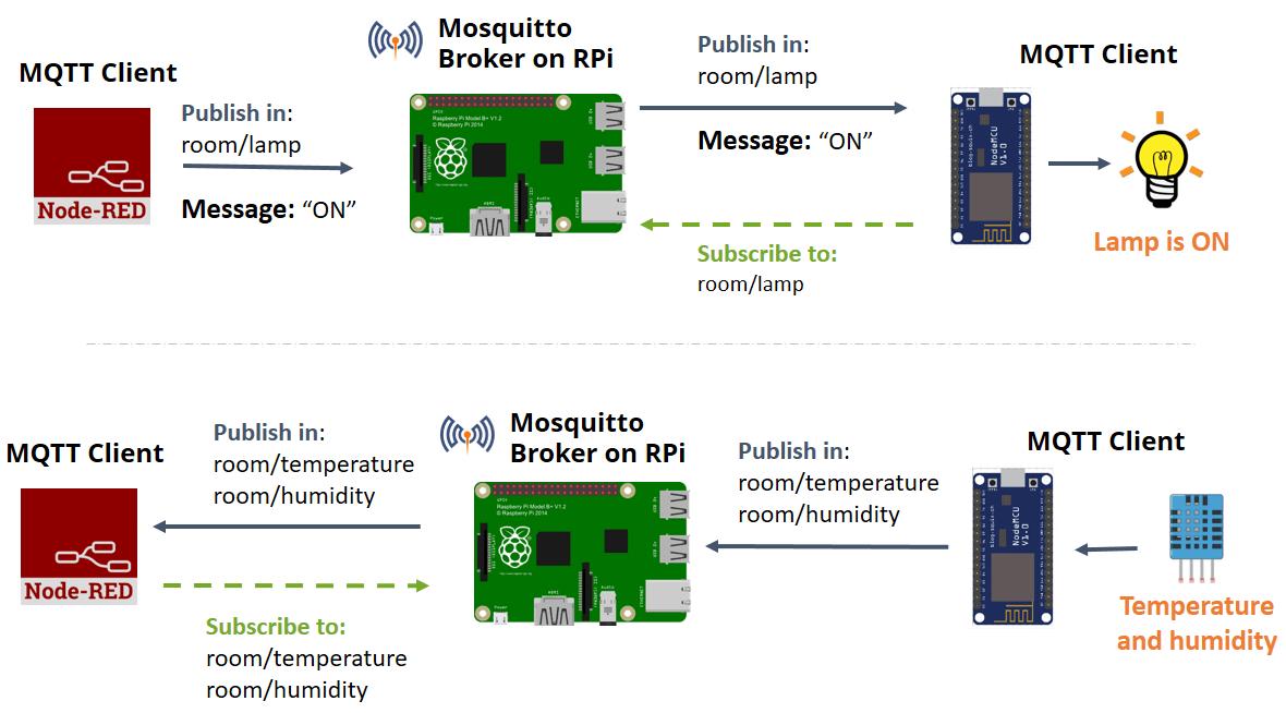 diagram of a nerd clever venn esp8266 and node-red with mqtt | random tutorials