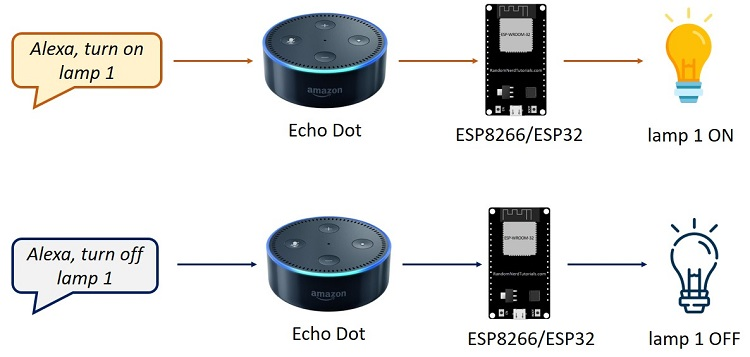 Alexa (Echo) with ESP32 and ESP8266 | Random Nerd Tutorials