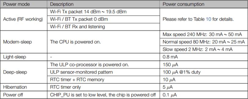 esp32 different sleep modes
