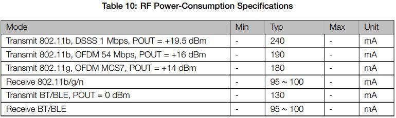esp32 power consumption in active mode