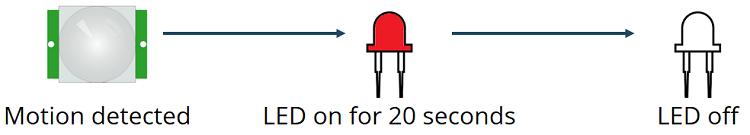 pir motion sensor micropython esp32 esp8266