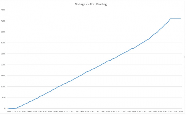 ESP32 ESP32 ADC Analog Read Inputs Range Value behavior