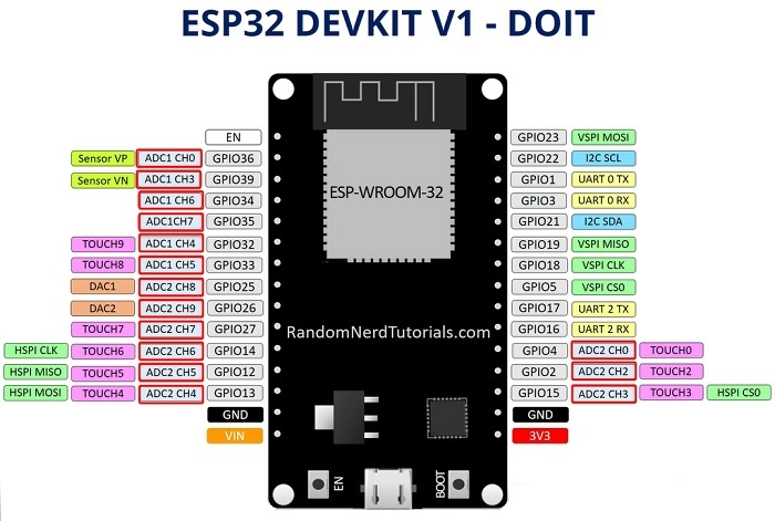 ESP32 ADC GPIOs Pins