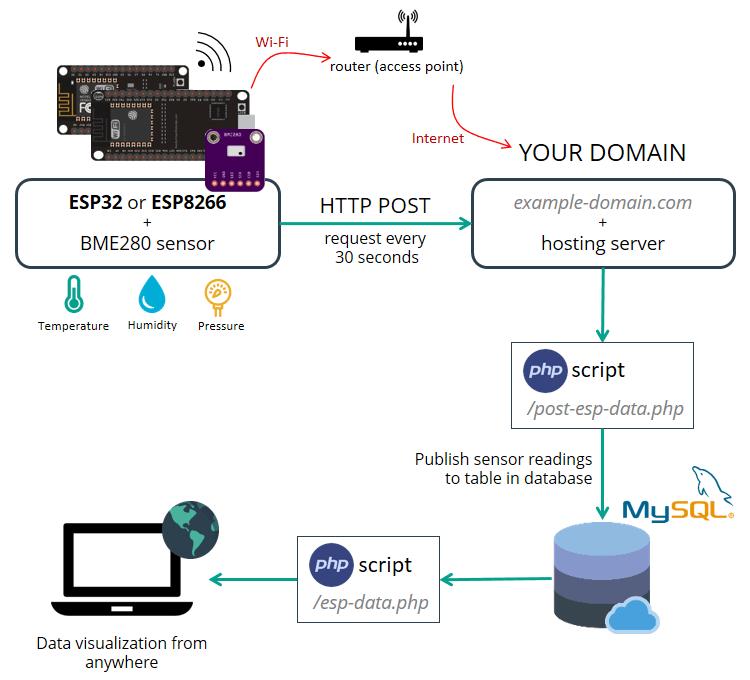 ESP32/ESP8266 Insert Data into MySQL Database | Random Nerd