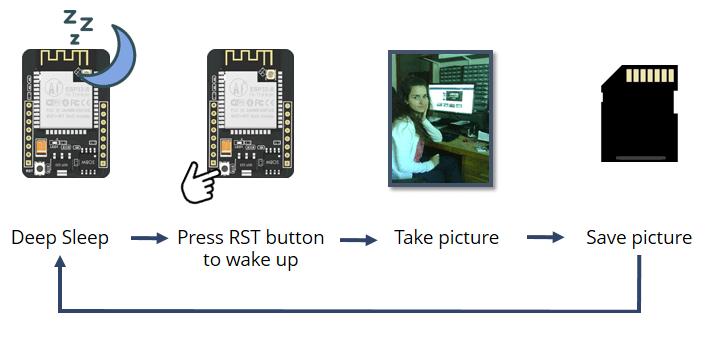 take photo save to micro sd card ESP32-CAM