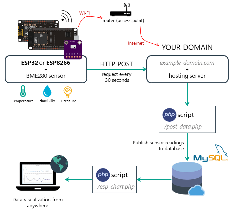 Hosting PHP Application and MySQL Database to post ESP32 or ESP8266 Sensor Readings
