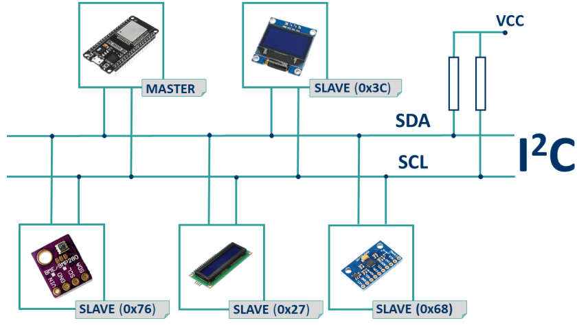I2C Communication protocol with ESP32 board using Arduino IDE multiple devices