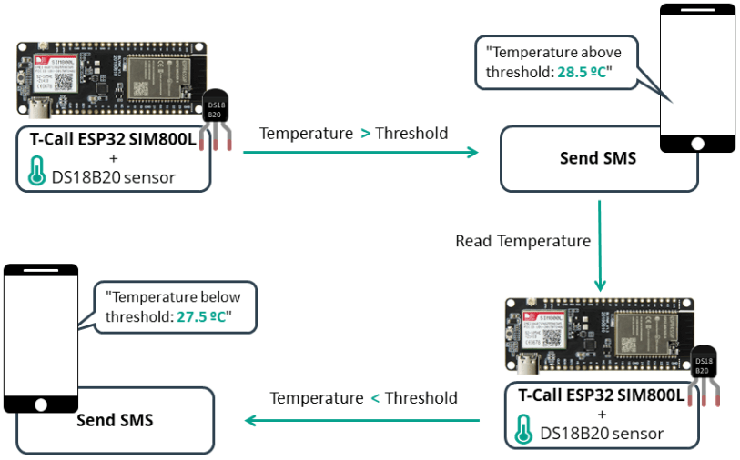 SMS Notification System with Sensor Readings using the T-Call ESP32 SIM800L Board