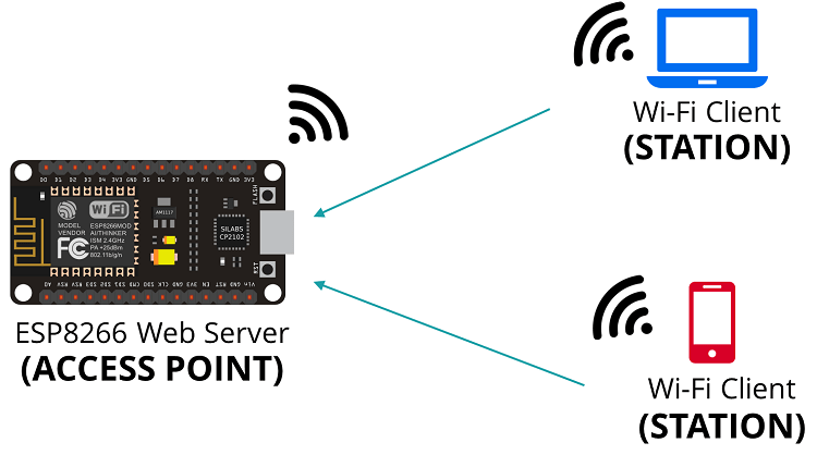 ESP866 NodeMCU Set as an Access Point (AP) Mode