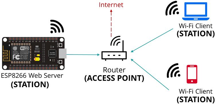 ESP866 NodeMCU set as a Wi-Fi Station