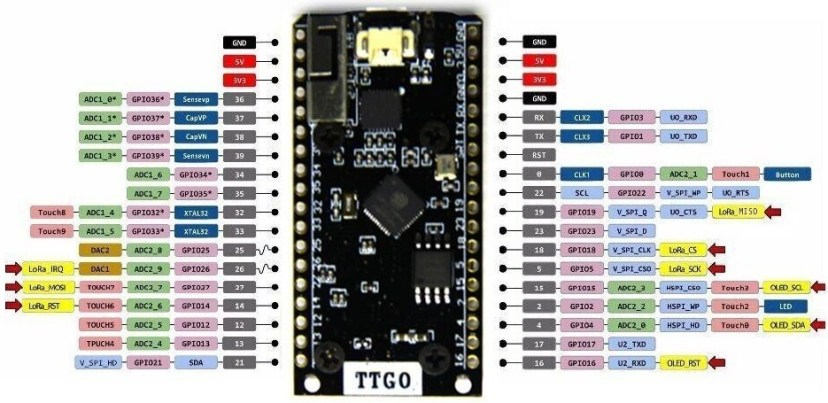 TTGO LoRa32 OLED SX1276 Pinout Diagram