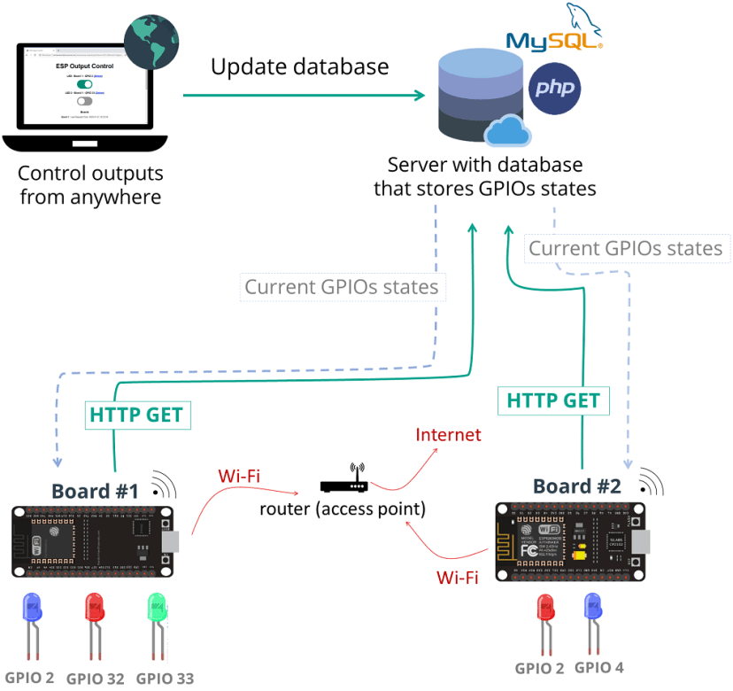 Control outputs from anywhere project overview