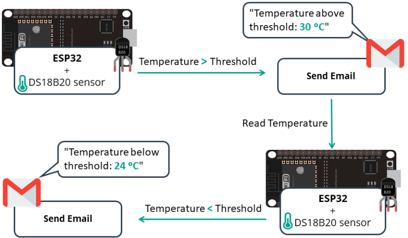 Project Overview ESP32 Send Email with SMTP Server based on temperature threshold