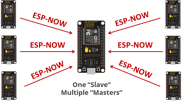 Project overview ESP-NOW with ESP8266 NodeMCU Receive Data from Multiple Boards many-to-one configuration