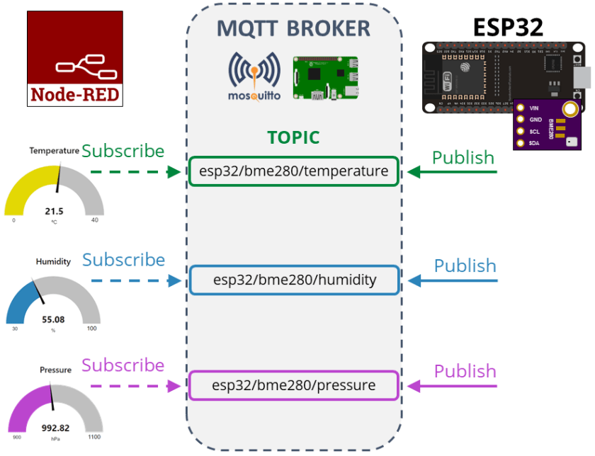 BME280 Publish Readings Node-Red MQTT How it works and project overview