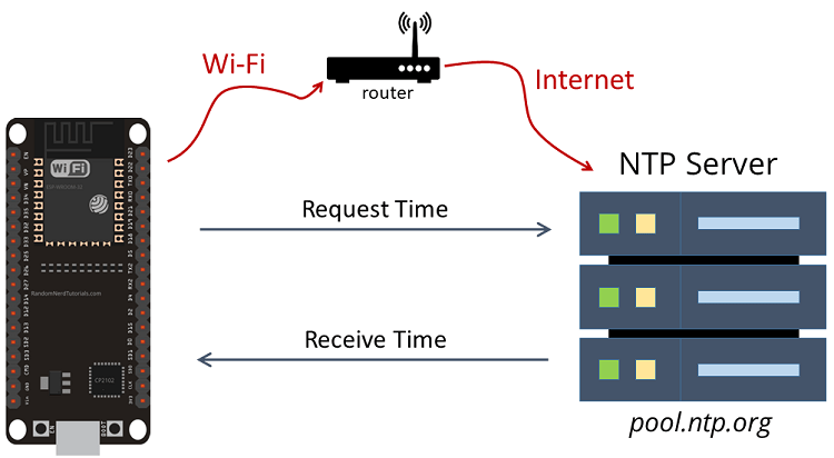 NTP Network Time Protocol ESP32 Request time and date