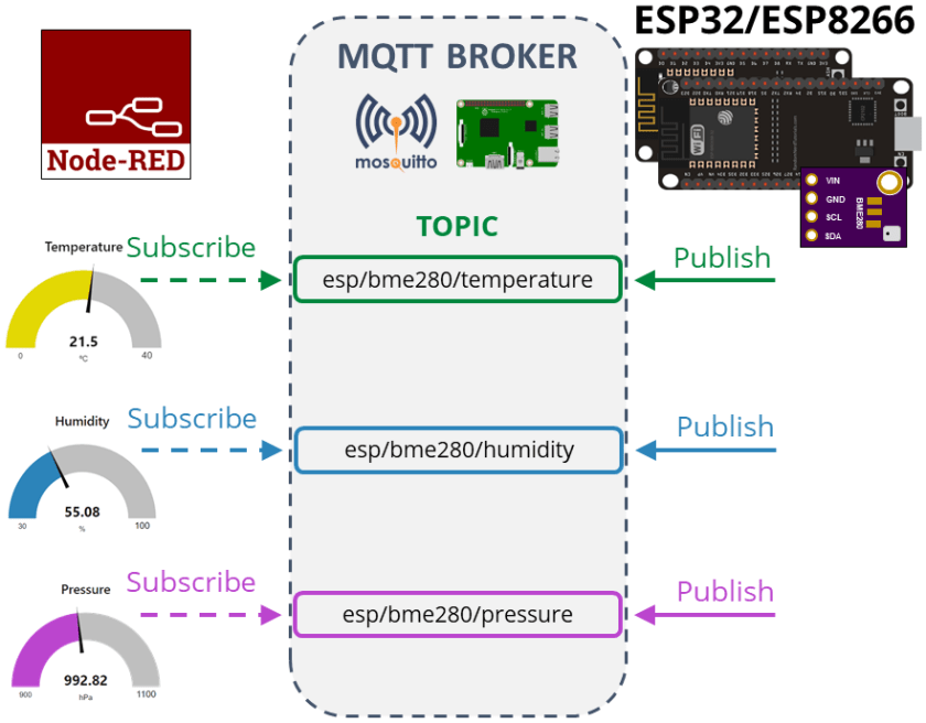 BME280 ESP32 ESP8266 MicroPython MQTT Project Overview