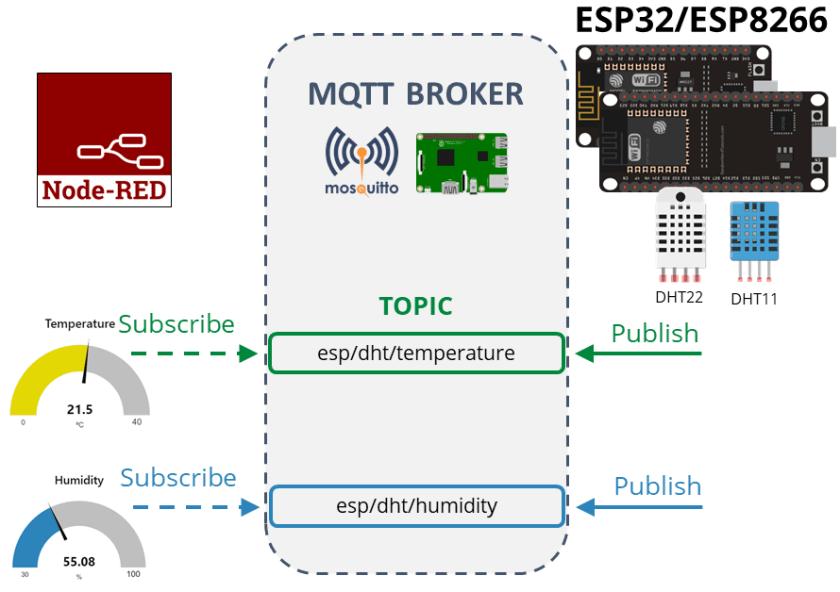 DHT ESP32 ESP8266 MicroPython MQTT Project Overview