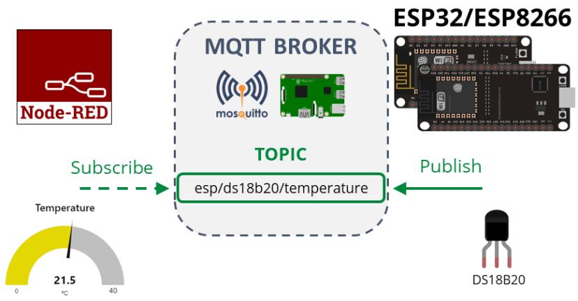 DS18B20 ESP32 ESP8266 MicroPython MQTT Project Overview