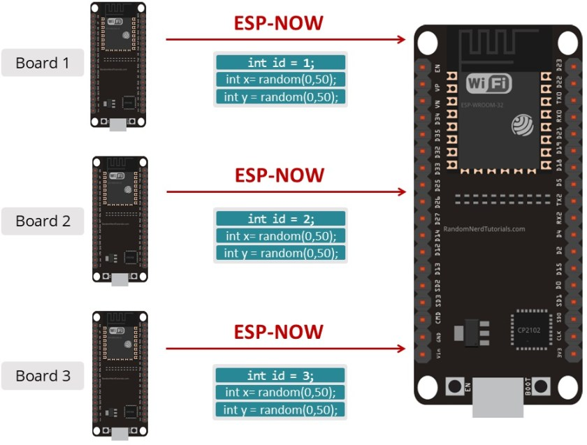 ESP-NOW with ESP32 Receive Data from Multiple Boards (many-to-one) Sample Data