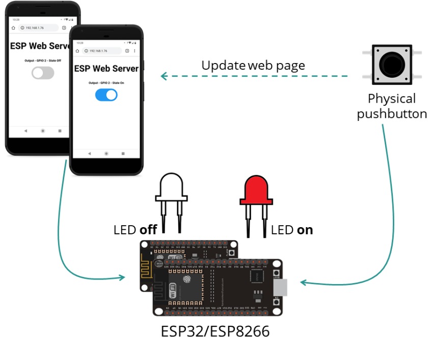 ESP32 ESP8266 NodeMCU Web Server With Physical Button Project Overview