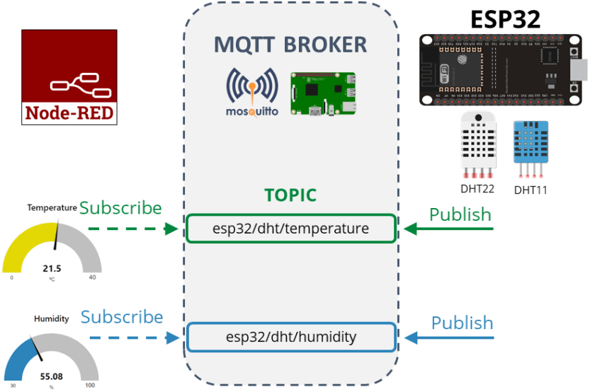 DHT11/DHT22 Publish Readings Node-Red MQTT How it works and project overview