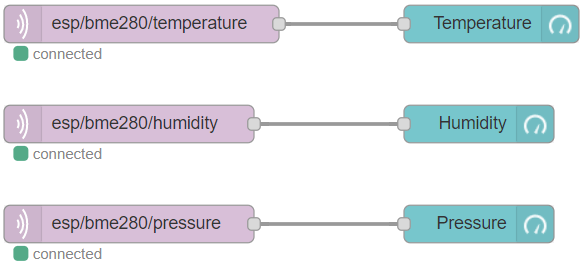 ESP32 MQTT Publish BME280 Temperature Humidity Pressure Node-RED Flow