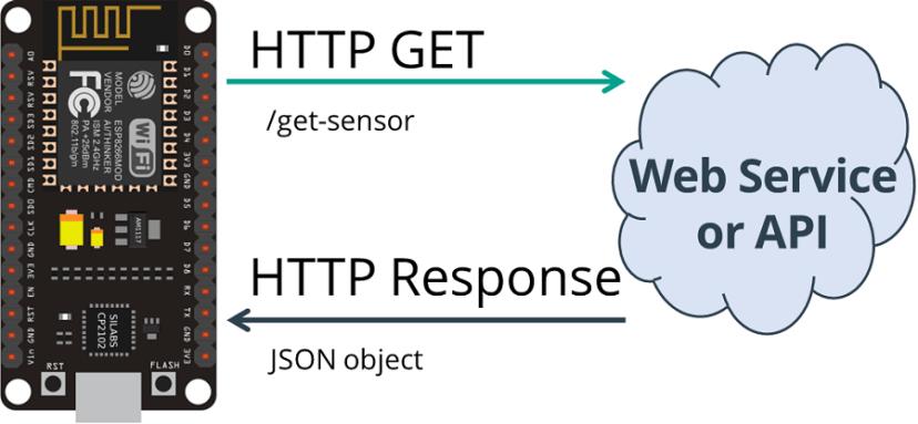 HTTP GET ESP8266 NodeMCU Get Sensor JSON Data