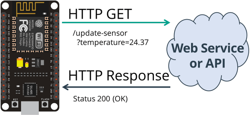 HTTP GET ESP8266 NodeMCU Get Sensor Value Plain Text Status 200 OK